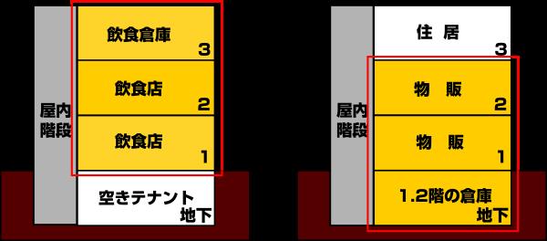 特定一階段防火対象物の画像