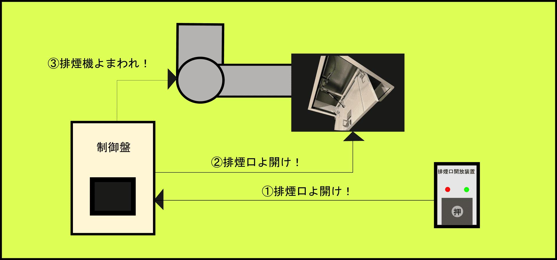 排煙設備図解