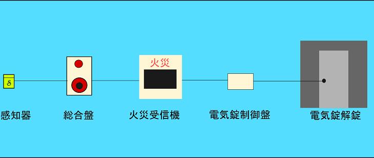 電気錠システム構成図