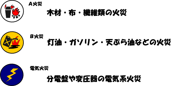 ABC火災イメージ図