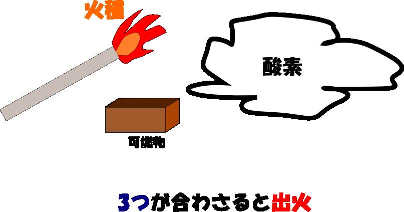 火災条件のイメージ