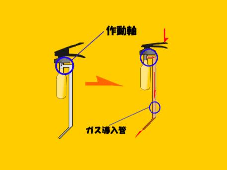 乙6を取得しよう⑱圧力調整器・支持圧力計 ⑲加圧源ガス・・手動ポンプその他内部部品