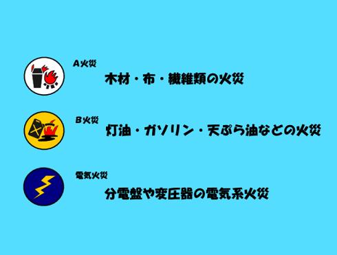 乙種6類を取得しよう⑧⑨【火災の種類ABC・大型消火器】