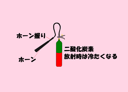 乙6を取得しよう⑳化学泡消火器の内筒・㉑二酸化炭素充填比率 ㉒本体塗料・ラベル表示について