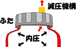 減圧機構画像