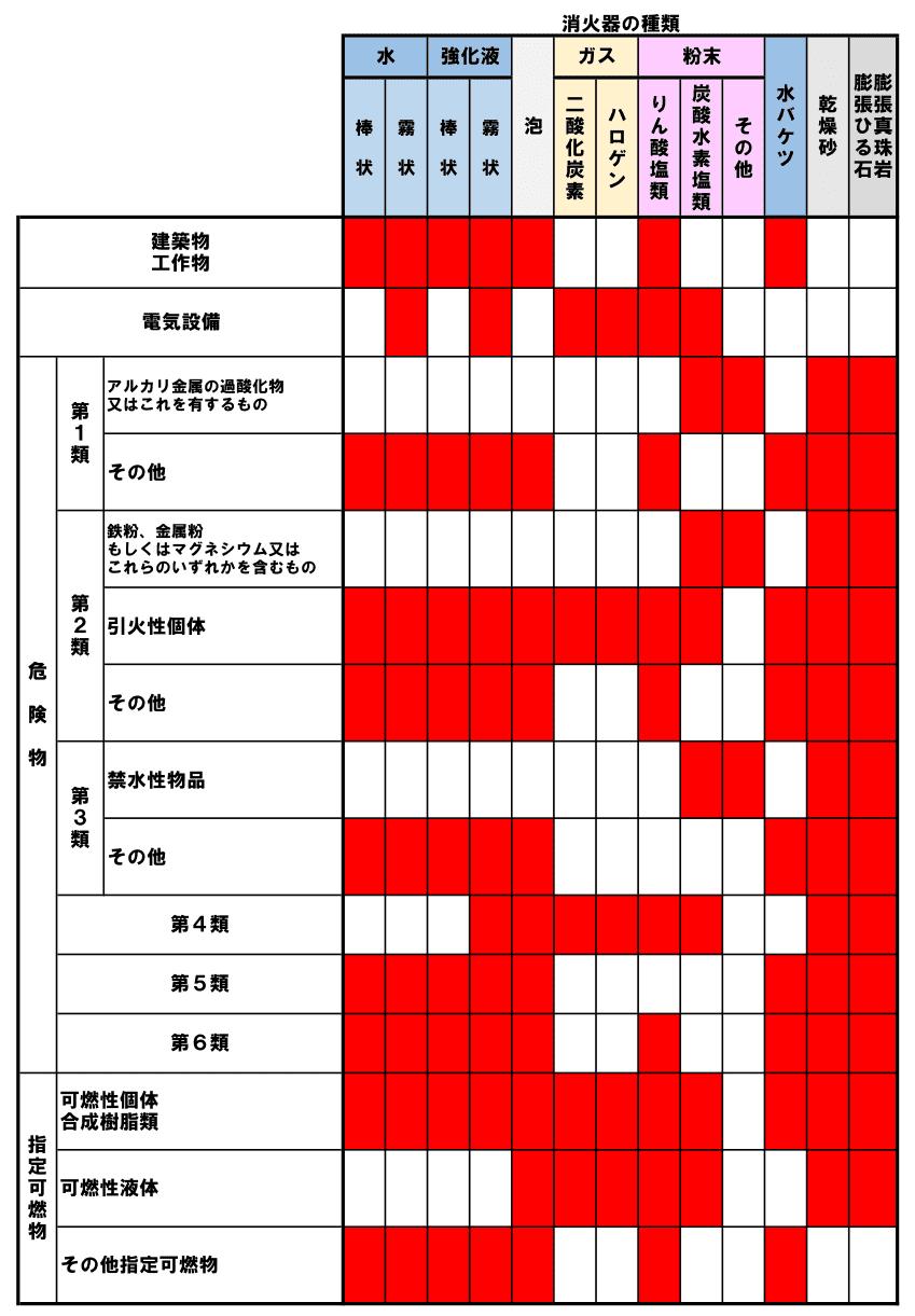 消火器適応性の図