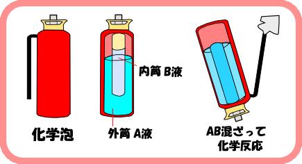 化学泡イメージ画像