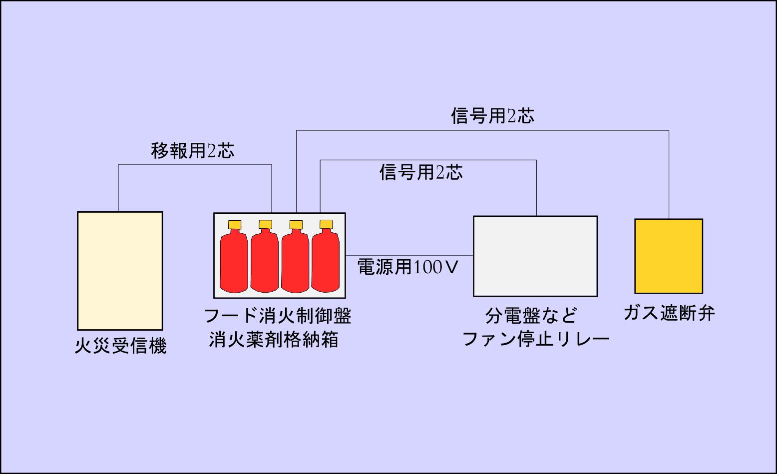 フード消火配線連携図