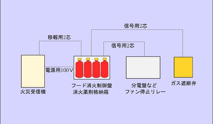 ダクト・フード内消火設備のほか設備との連携配線について