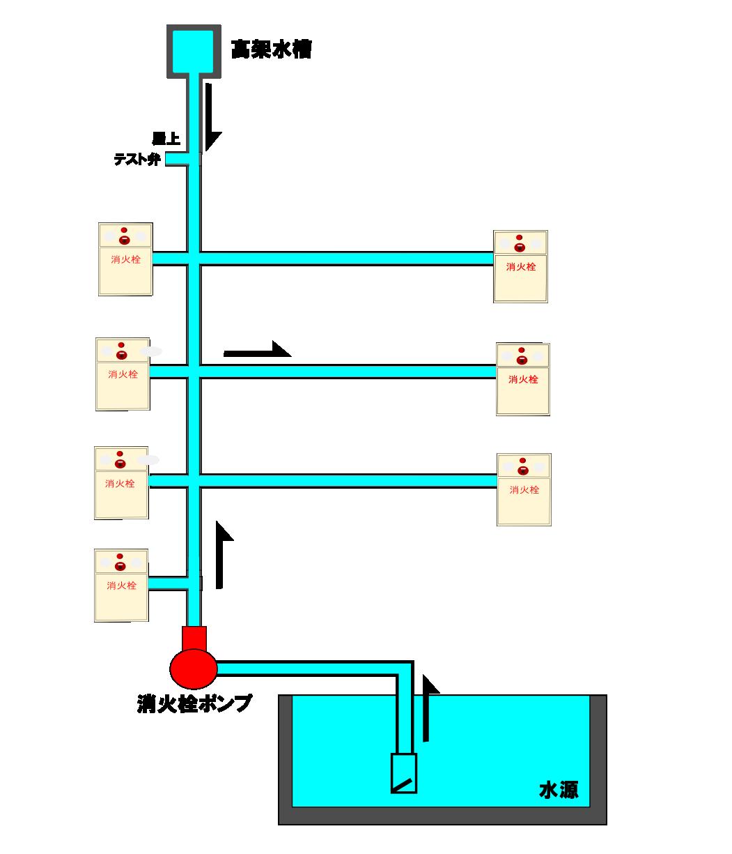 屋内消火栓簡略図