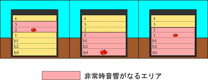 直上階鳴動の図