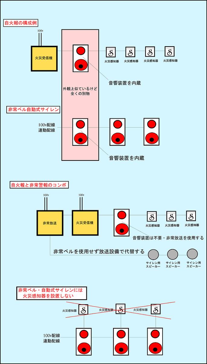 警報設備の設置例