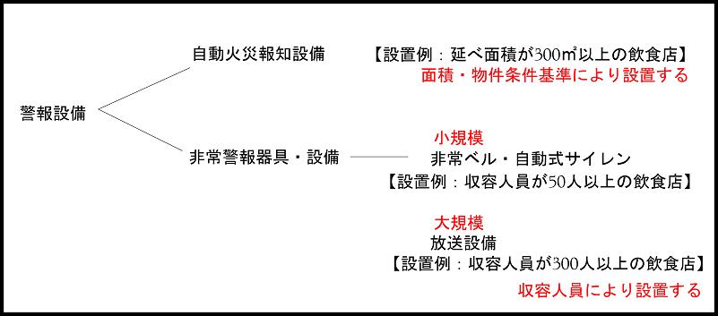 自火報と警報の分類